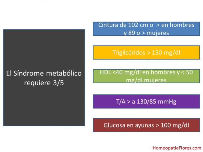 Otro clavo al ataúd de los carbohidratos