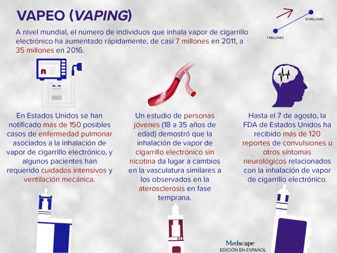 Trastornos graves relacionados en usuarios de cigarrillo electrónico  («vaping»).